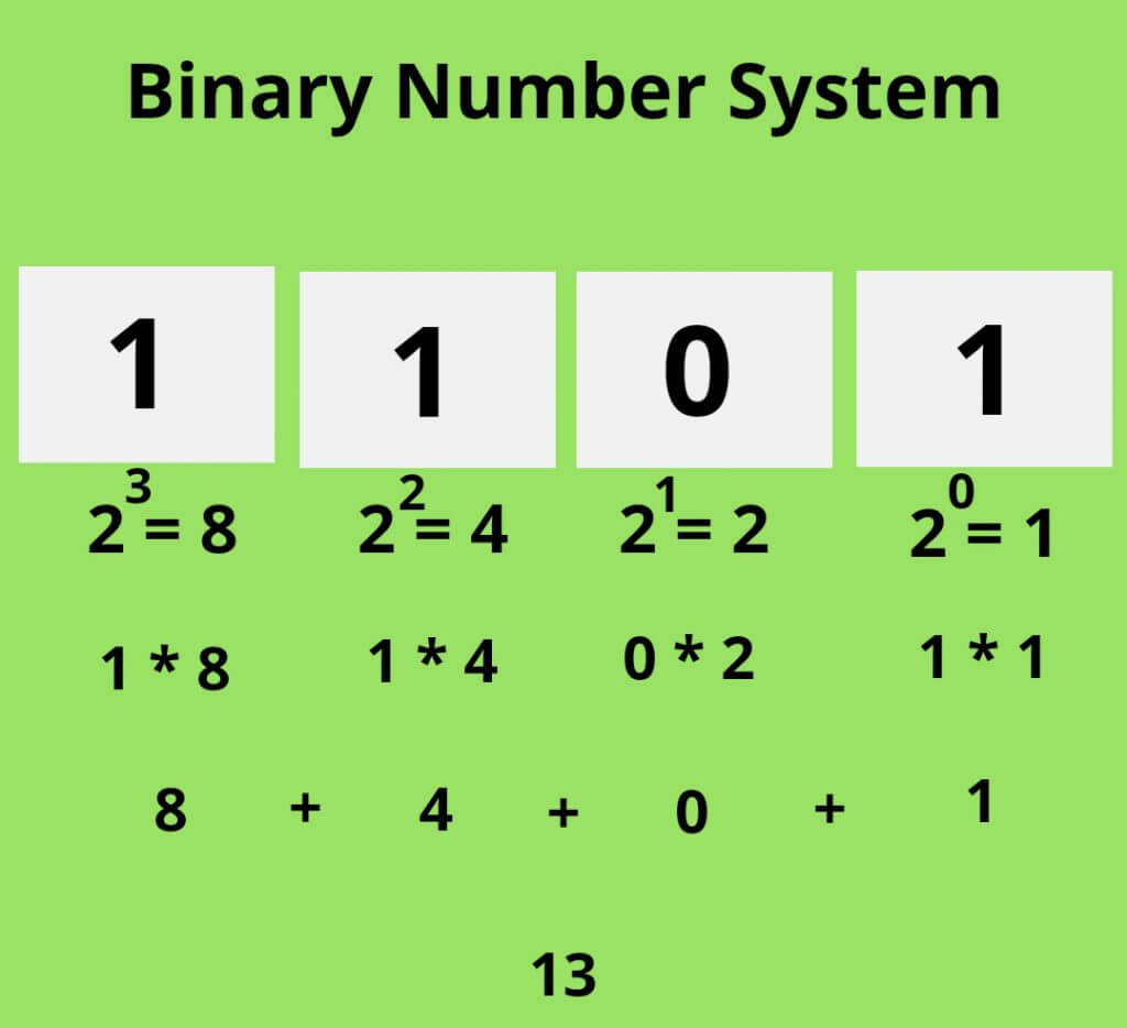 Binary Number System Coding in Binary