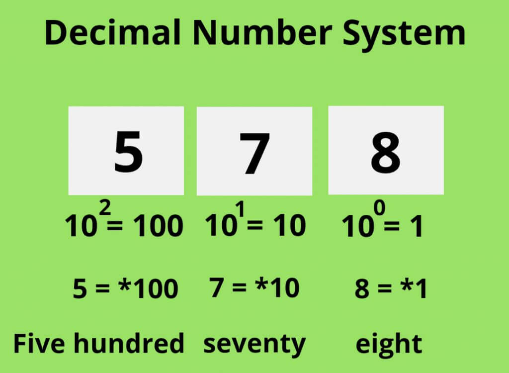 Decimal Number System Coding in Binary