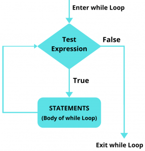 Flowchart of Python While Loop