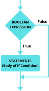 Python if Statement